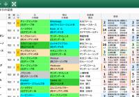 【無料公開】 セントライト記念/スマート出馬表