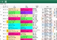 【無料公開】 スプリンターズS/スマート出馬表