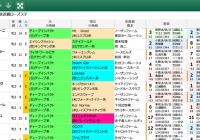 【無料公開】 ローズS/スマート出馬表