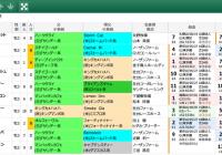【無料公開】 神戸新聞杯/スマート出馬表