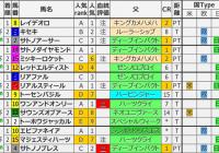 重賞レース過去5年ブラッドバイアス/オールカマー&神戸新聞杯