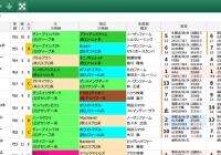【無料公開】 京都大賞典/スマート出馬表
