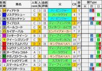 重賞レース過去5年ブラッドバイアス/秋華賞&府中牝馬S
