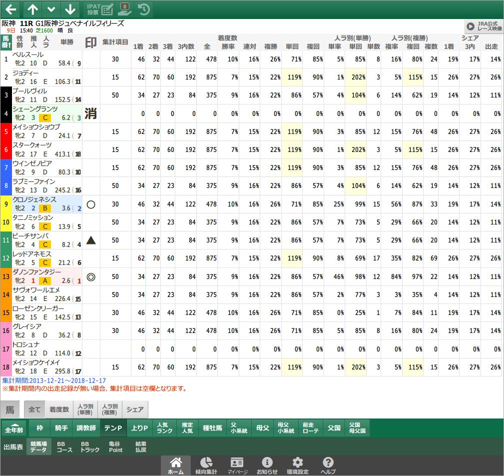 競馬場データ - テンパターン / スマート出馬表