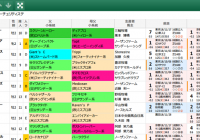 【無料公開】 朝日杯FS/スマート出馬表