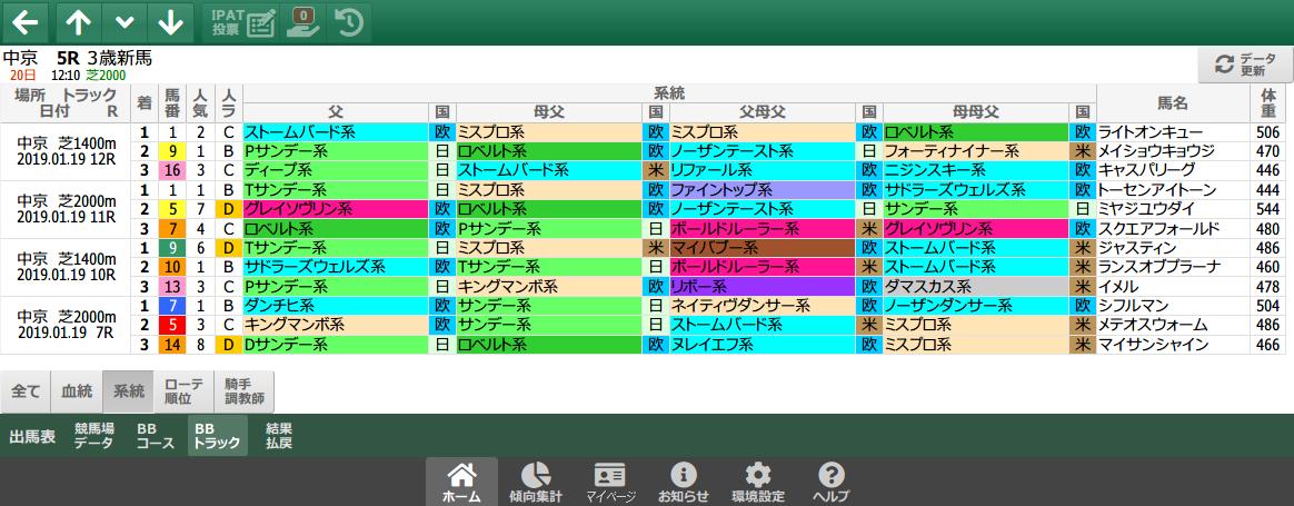 1/19(土)中京競馬 1~3着内好走馬の傾向(血統・系統・ローテ・パターン・騎手・調教師)