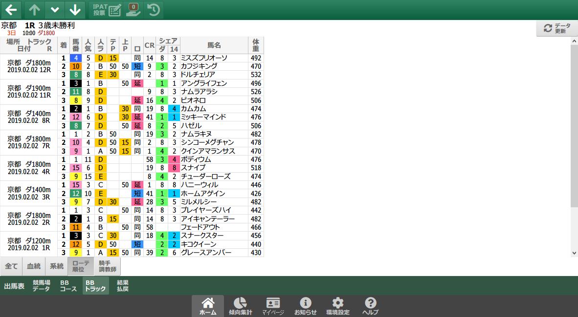 2/2(土)の京都ダート/ローテ・順位