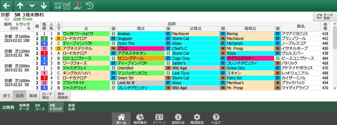 2/2(土)の京都芝/血統