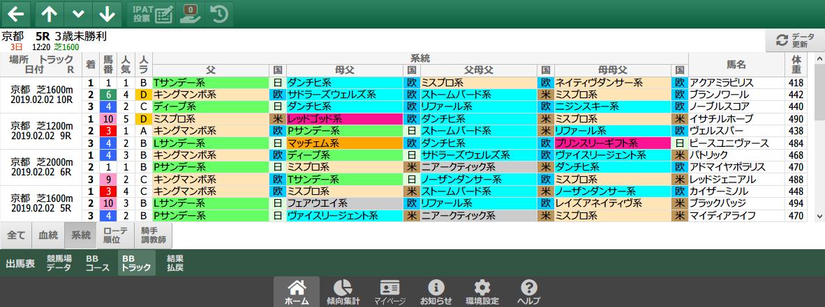 2/2(土)の京都芝/系統