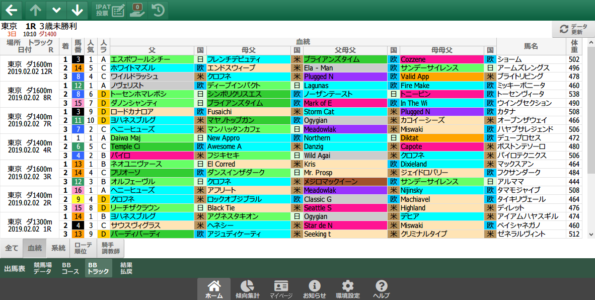2/2(土)の東京ダート/血統