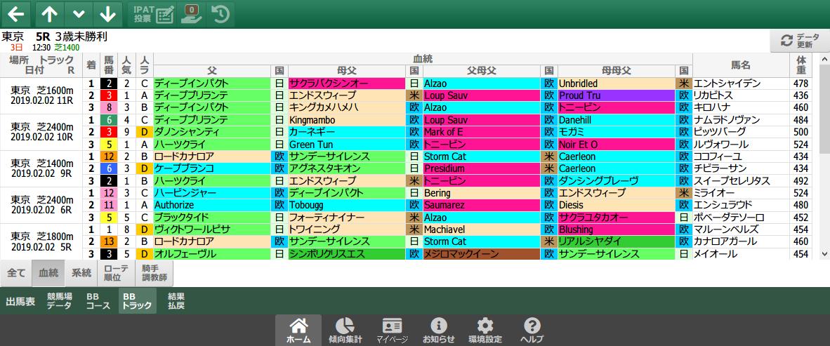 2/2(土)の東京芝/血統
