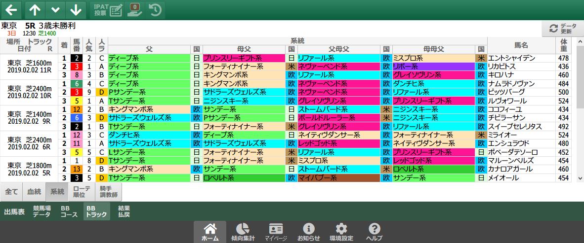 2/2(土)の東京芝/系統