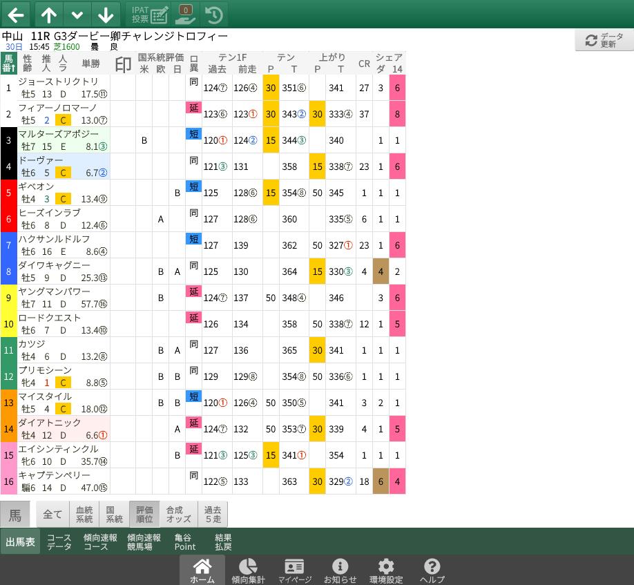 【無料公開】 ダービー卿CT / 亀谷サロン限定公開中のスマート出馬表・次期バージョン