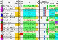 重賞レース過去5年ブラッドバイアス/フローラS&マイラーズC&福島牝馬S