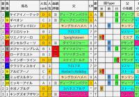 重賞レース過去5年ブラッドバイアス/NHKマイルC&京都新聞杯