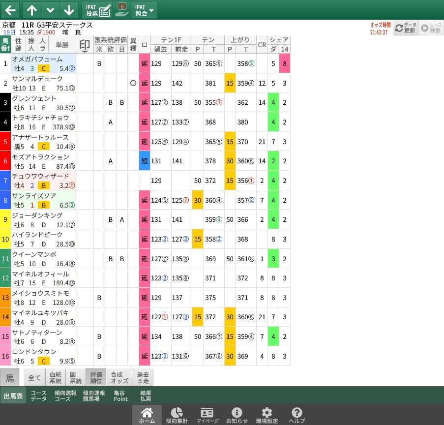 【無料公開】平安S / 亀谷サロン限定公開中のスマート出馬表・次期バージョン