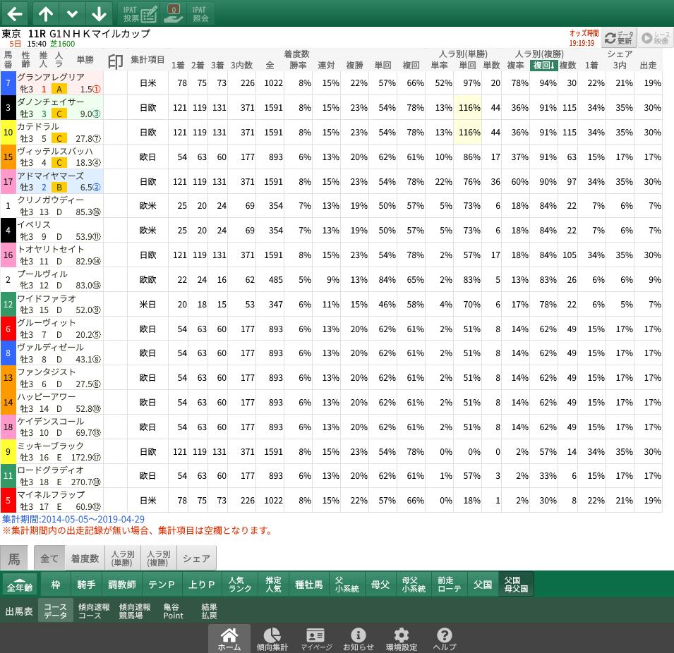 【無料公開】NHKマイルC / 亀谷サロン限定公開中のスマート出馬表・次期バージョン