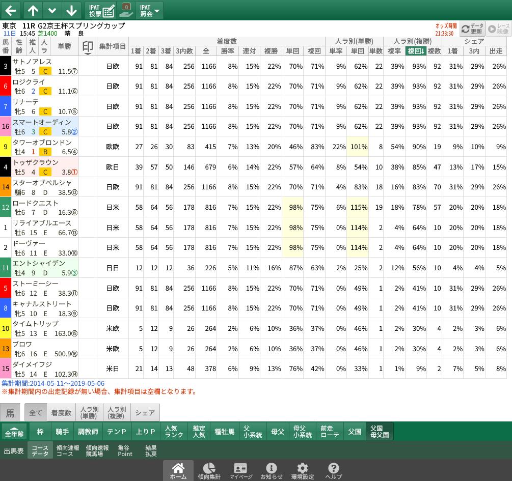 【無料公開】京王杯スプリングC / 亀谷サロン限定公開中のスマート出馬表・次期バージョン