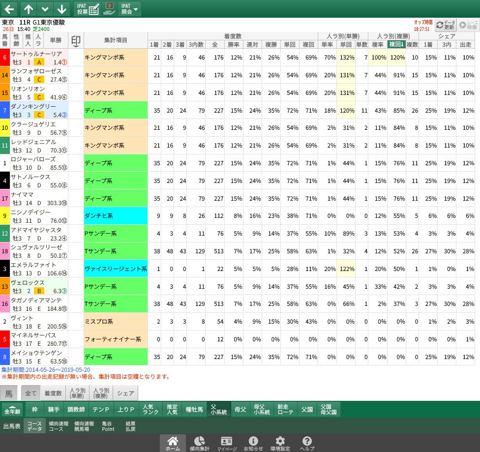 【無料公開】日本ダービー / 亀谷サロン限定公開中のスマート出馬表・次期バージョン