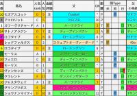 重賞レース過去5年ブラッドバイアス/安田記念&鳴尾記念