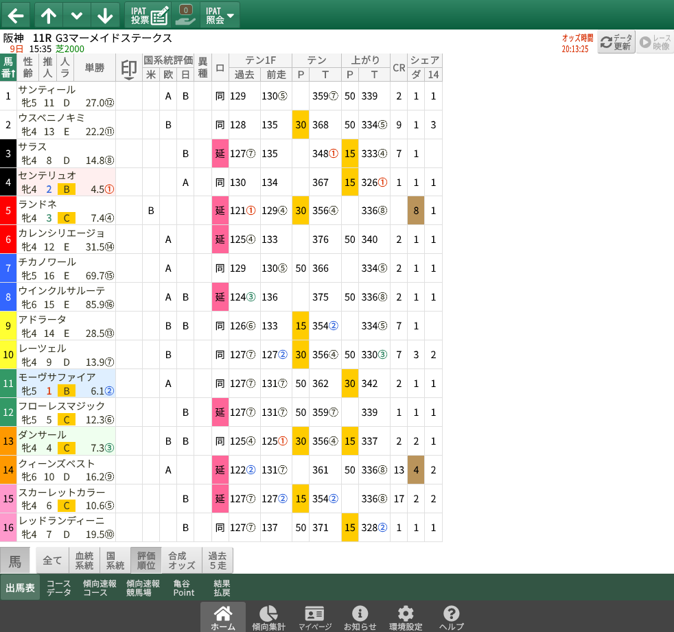 【無料公開】マーメイドS / 亀谷サロン限定公開中のスマート出馬表・次期バージョン