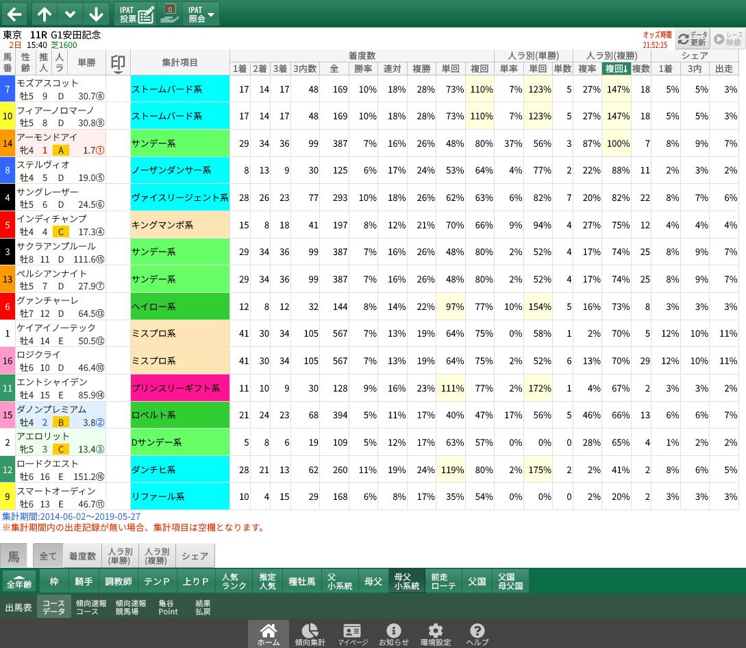 【無料公開】安田記念 / 亀谷サロン限定公開中のスマート出馬表・次期バージョン