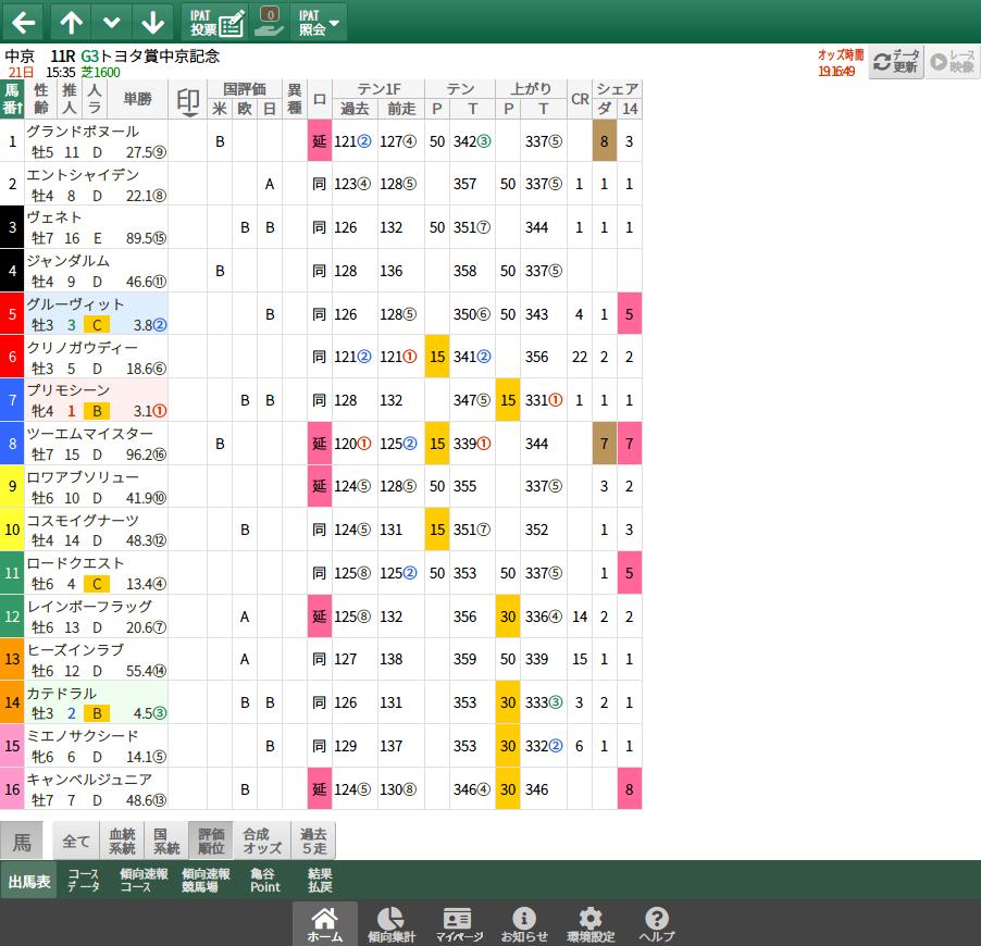 【無料公開】中京記念 / 亀谷サロン限定公開中のスマート出馬表・次期バージョン