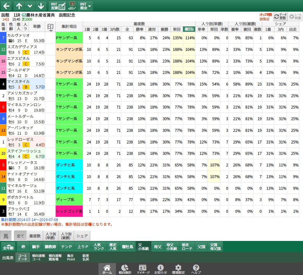 【無料公開】函館記念 / 亀谷サロン限定公開中のスマート出馬表・次期バージョン