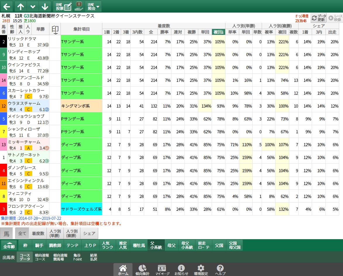 【無料公開】クイーンS / 亀谷サロン限定公開中のスマート出馬表・次期バージョン