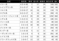 七夕賞/過去の好走馬4ライン小系統&3代内種牡馬