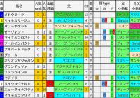 重賞レース過去5年ブラッドバイアス/七夕賞&プロキオンS