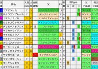 重賞レース過去5年ブラッドバイアス/函館記念