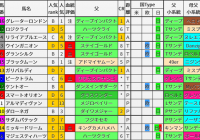 重賞レース過去5年ブラッドバイアス/中京記念&函館2歳S