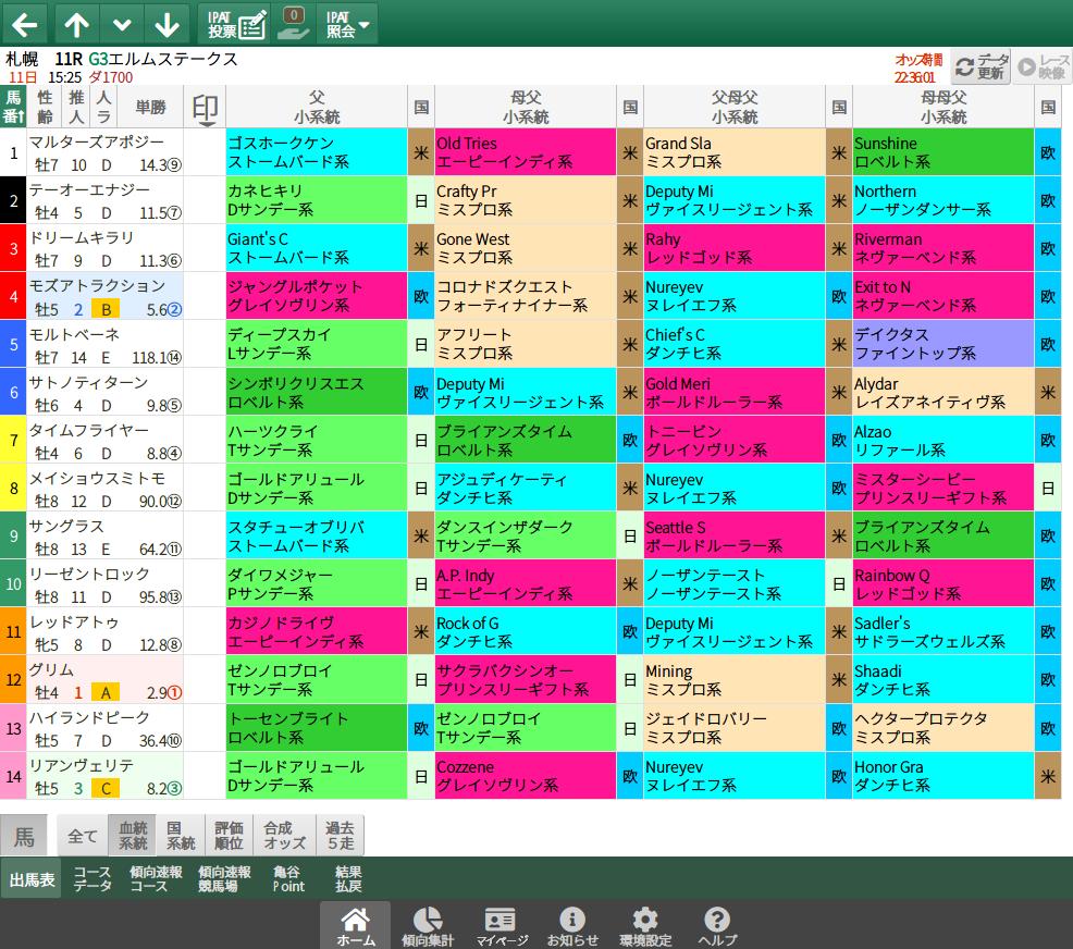 【無料公開】エルムS / 亀谷サロン限定公開中のスマート出馬表・次期バージョン