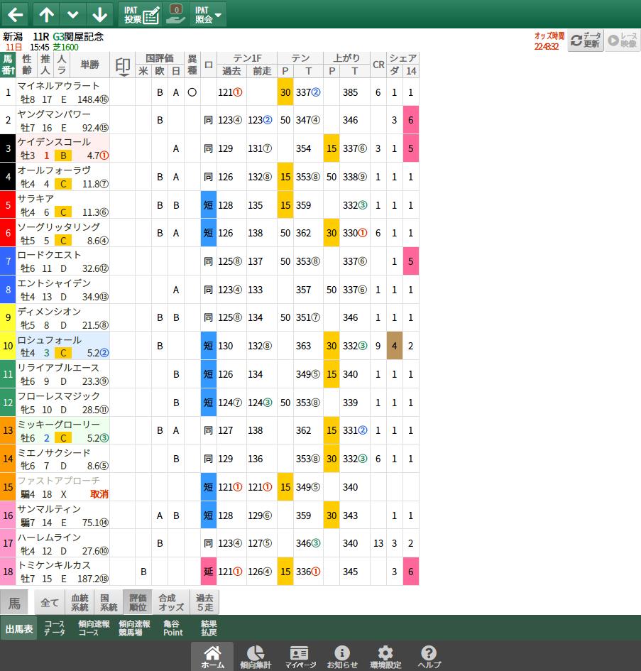 【無料公開】関屋記念 / 亀谷サロン限定公開中のスマート出馬表・次期バージョン