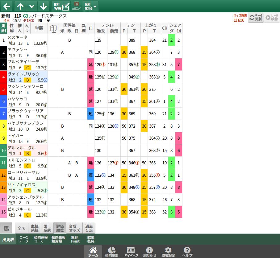 【無料公開】レパードS / 亀谷サロン限定公開中のスマート出馬表・次期バージョン