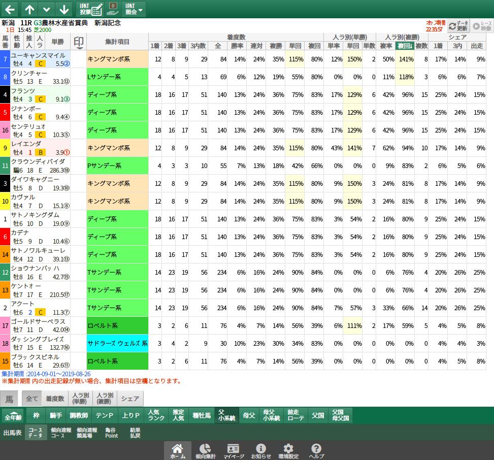 【無料公開】新潟記念 / 亀谷サロン限定公開中のスマート出馬表・次期バージョン