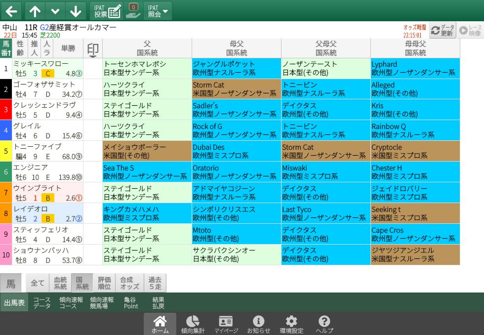 【無料公開】オールカマー/ 亀谷サロン限定公開中のスマート出馬表・次期バージョン
