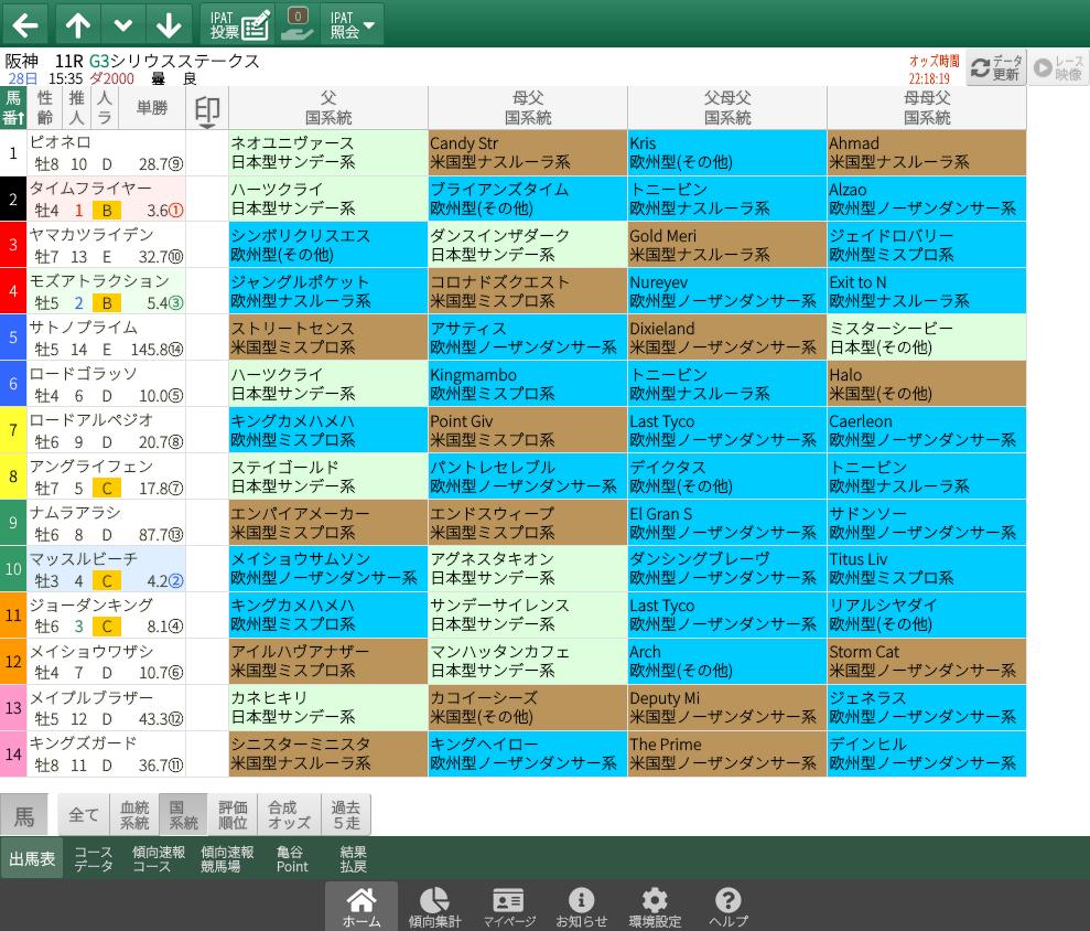 【無料公開】シリウスS/ 亀谷サロン限定公開中のスマート出馬表・次期バージョン