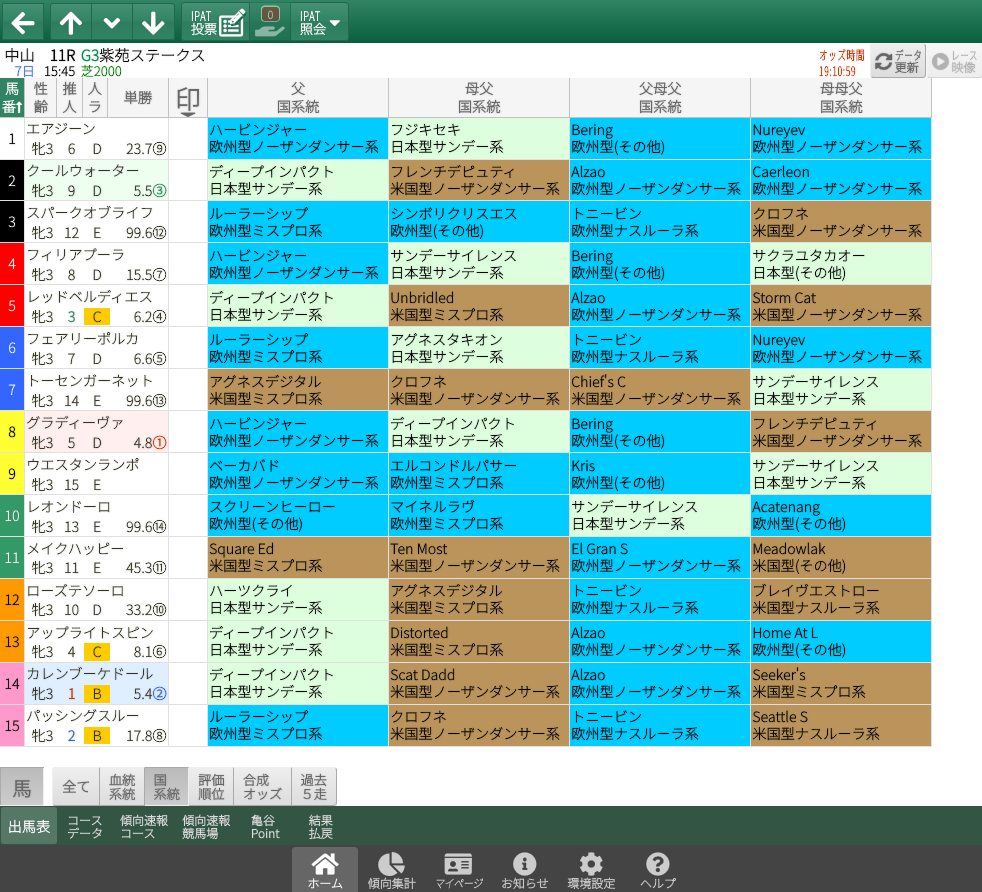 【無料公開】紫苑S / 亀谷サロン限定公開中のスマート出馬表・次期バージョン