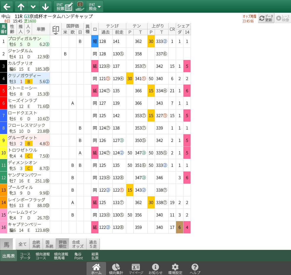 【無料公開】京成杯AH / 亀谷サロン限定公開中のスマート出馬表・次期バージョン