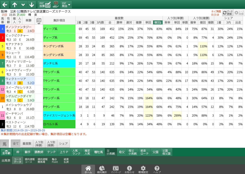 【無料公開】ローズS/ 亀谷サロン限定公開中のスマート出馬表・次期バージョン