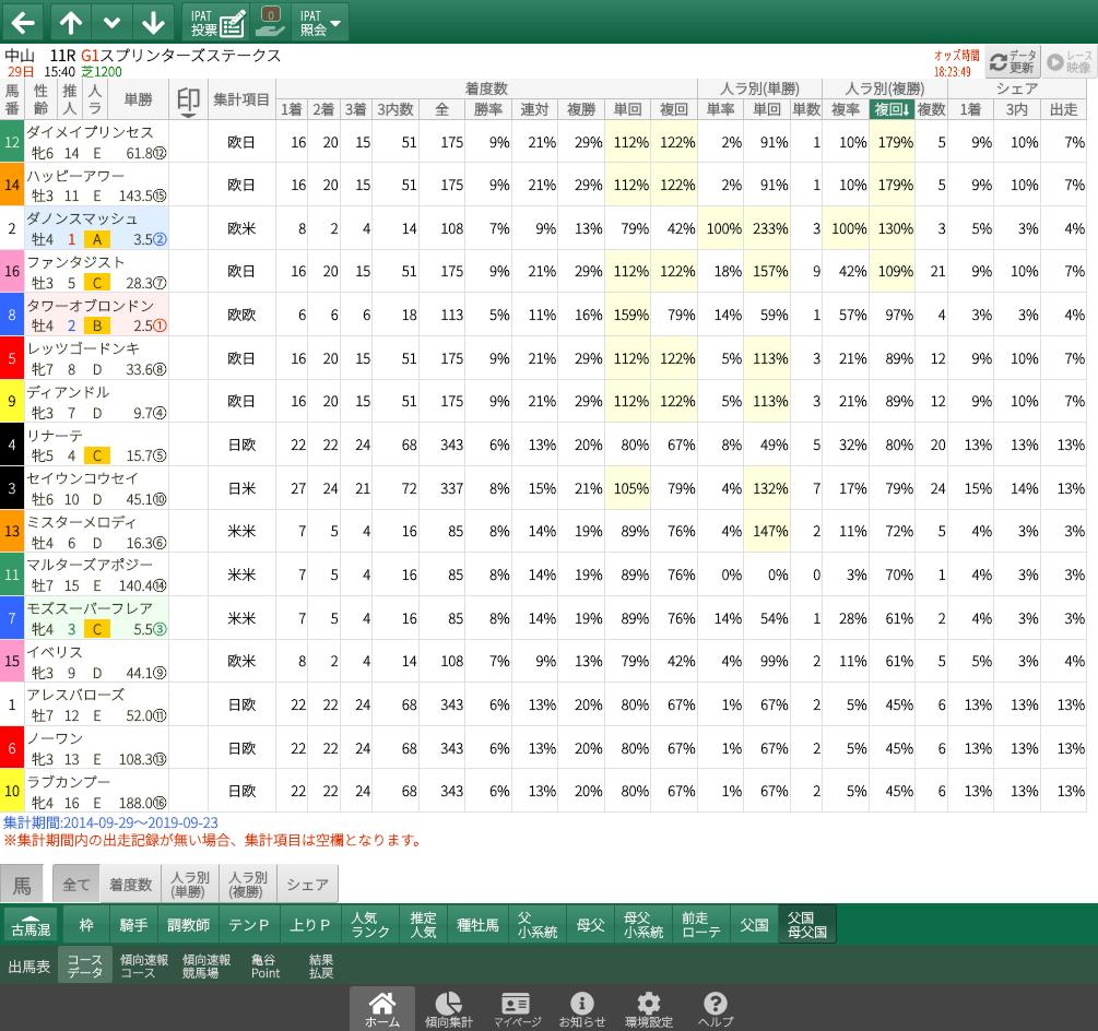 【無料公開】スプリンターズS/ 亀谷サロン限定公開中のスマート出馬表・次期バージョン