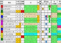 重賞レース過去5年ブラッドバイアス/神戸新聞杯&オールカマー
