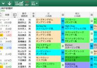 【無料公開】神戸新聞杯/ 亀谷サロン限定公開中のスマート出馬表・次期バージョン