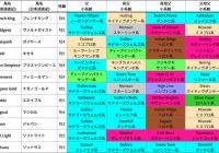 2019年凱旋門賞/出走馬の血統詳細&過去5年の好走馬血統傾向