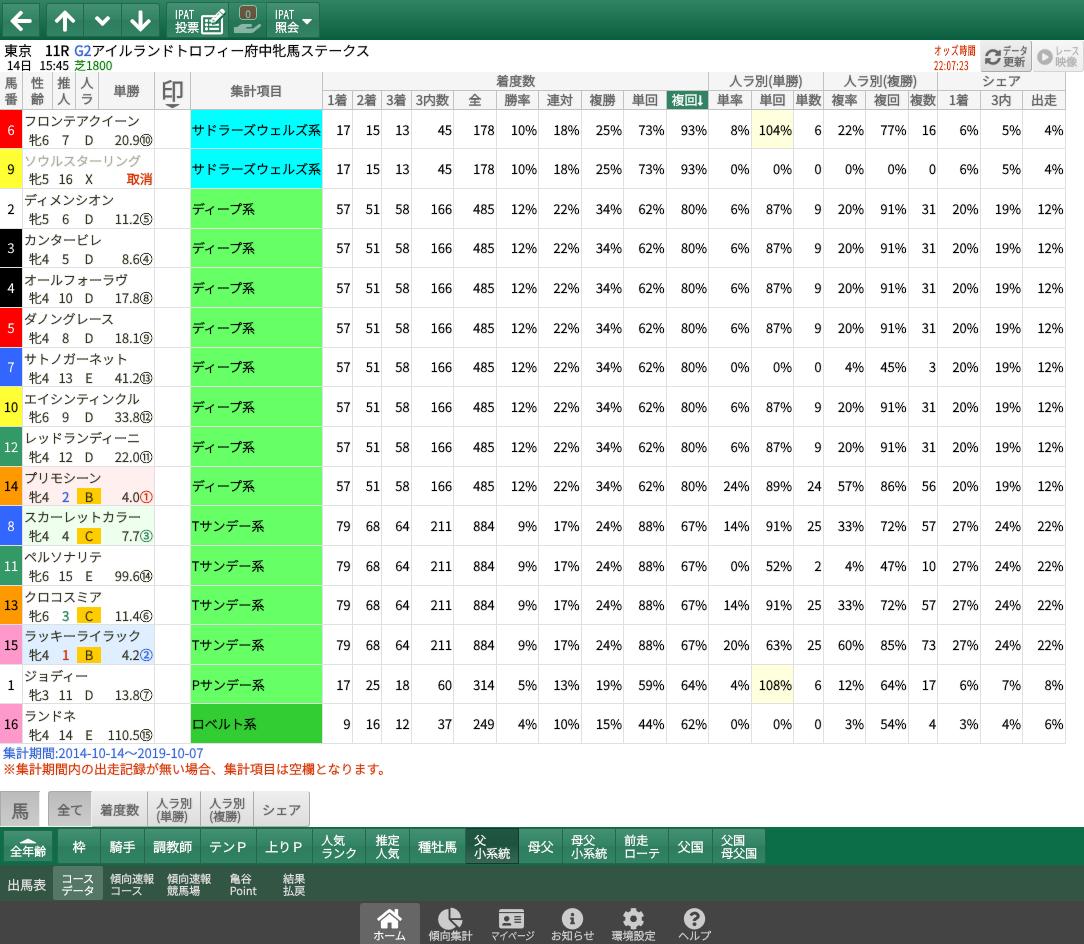 【無料公開】府中牝馬S/ 亀谷サロン限定公開中のスマート出馬表・次期バージョン