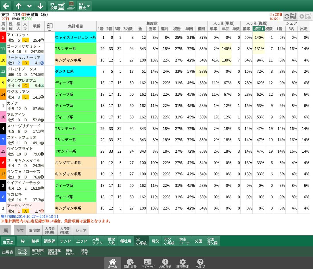 【無料公開】天皇賞・秋/ 亀谷サロン限定公開中のスマート出馬表・次期バージョン