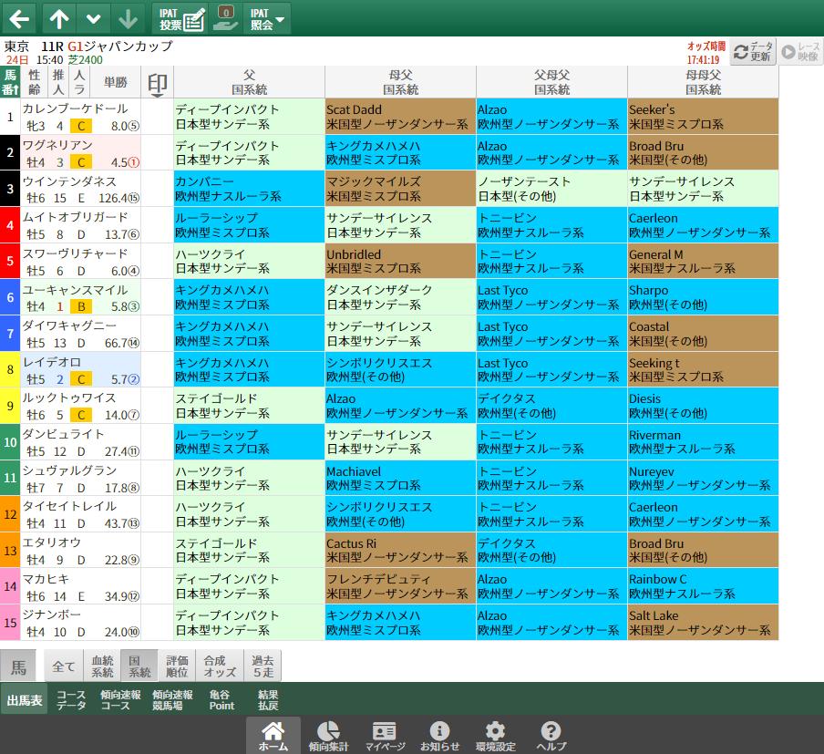 【無料公開】ジャパンC/ 亀谷サロン限定公開中のスマート出馬表・次期バージョン