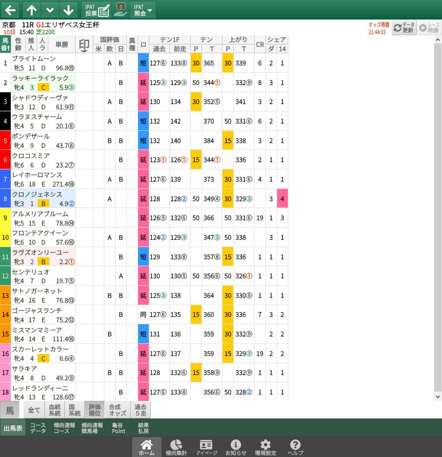 【無料公開】エリザベス女王杯/ 亀谷サロン限定公開中のスマート出馬表・次期バージョン